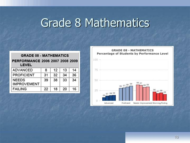Grade 8 Mathematics