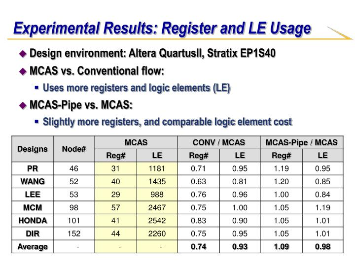 Experimental Results: Register and LE Usage
