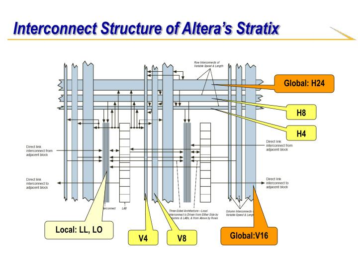 Interconnect Structure of Altera's Stratix