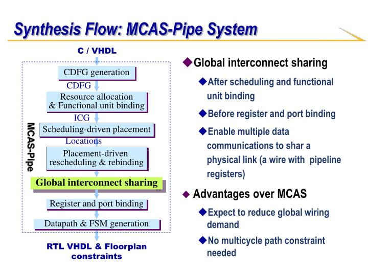 Synthesis Flow: MCAS-Pipe System