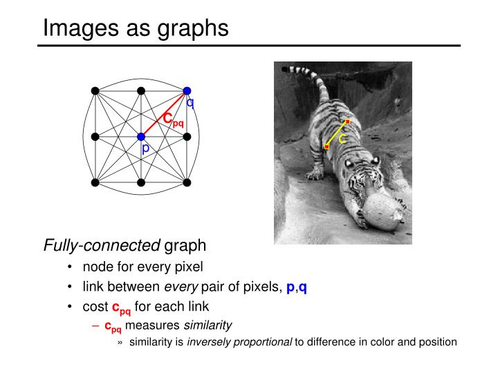 Images as graphs
