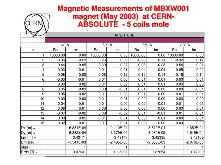 Magnetic Measurements of MBXW001 magnet (May 2003)  at CERN-  ABSOLUTE  - 5 coils mole