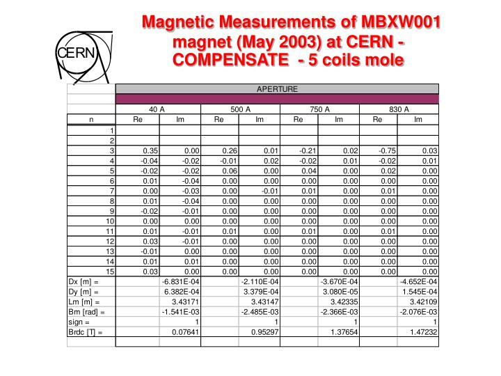Magnetic Measurements of MBXW001 magnet (May 2003) at CERN -  COMPENSATE  - 5 coils mole