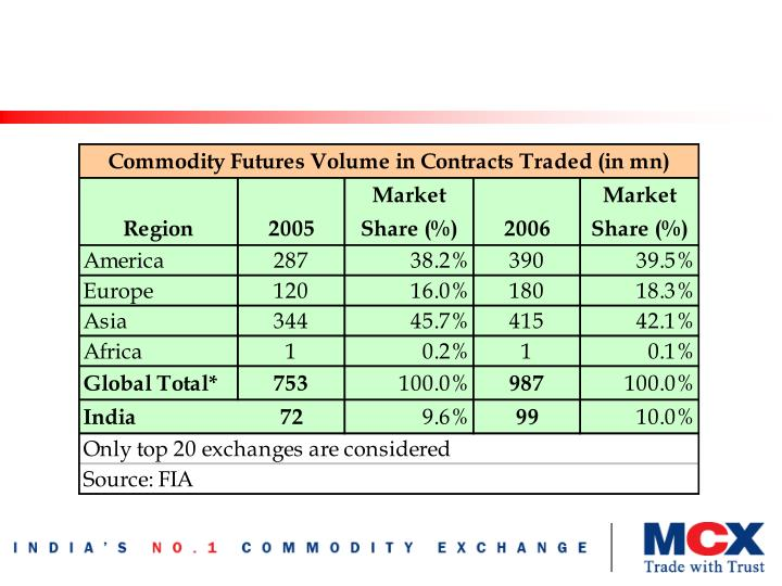 Indian contribution to global futures market