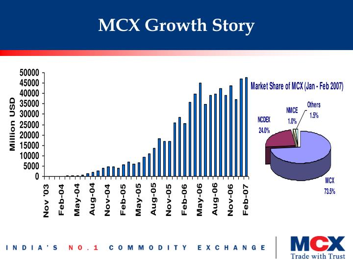MCX Growth Story