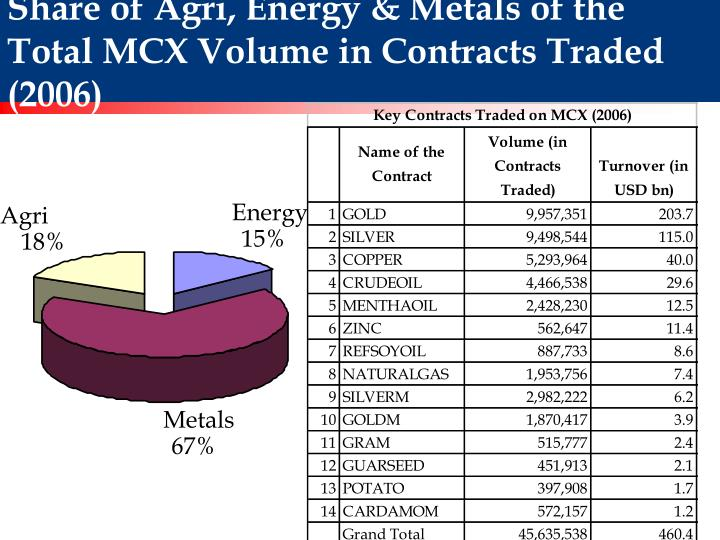 Share of Agri, Energy & Metals of the Total MCX Volume in Contracts Traded (2006)