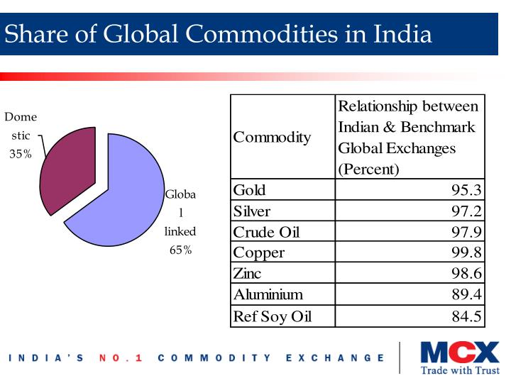 Share of Global Commodities in India