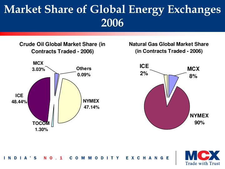 Market Share of Global Energy Exchanges 2006