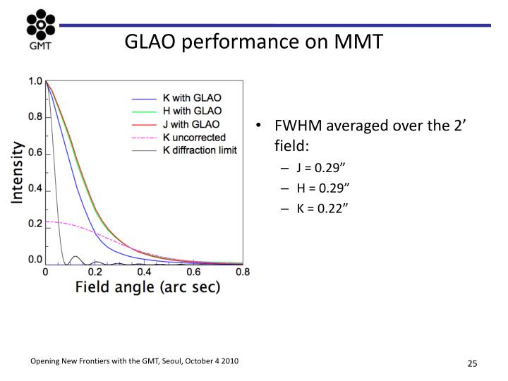 GLAO performance on MMT