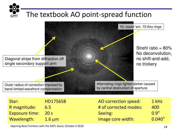 The textbook AO point-spread function