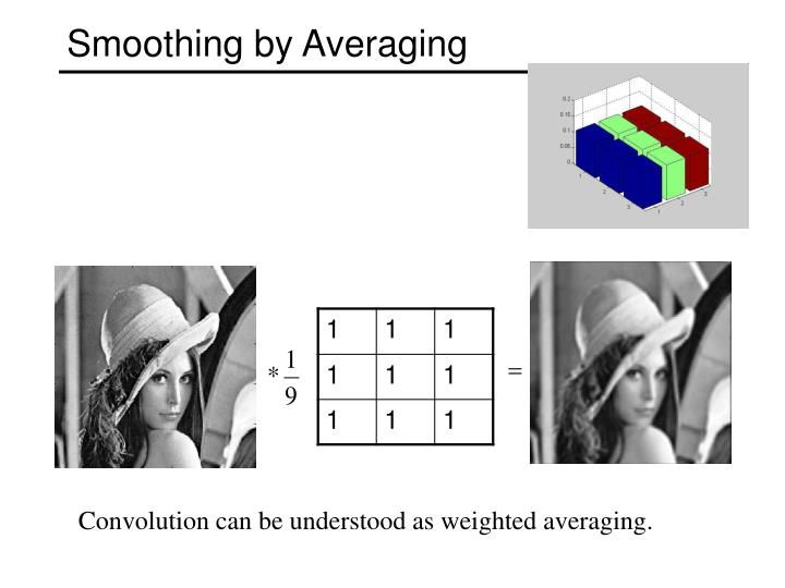 Smoothing by Averaging