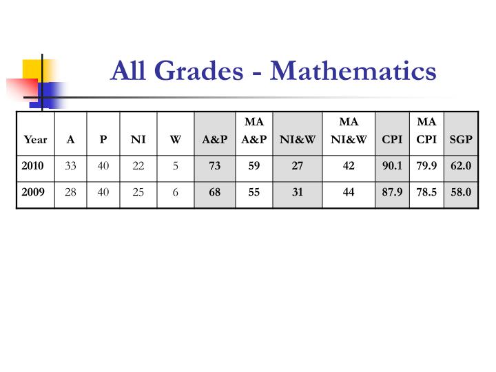 All Grades - Mathematics