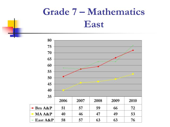 Grade 7 – Mathematics