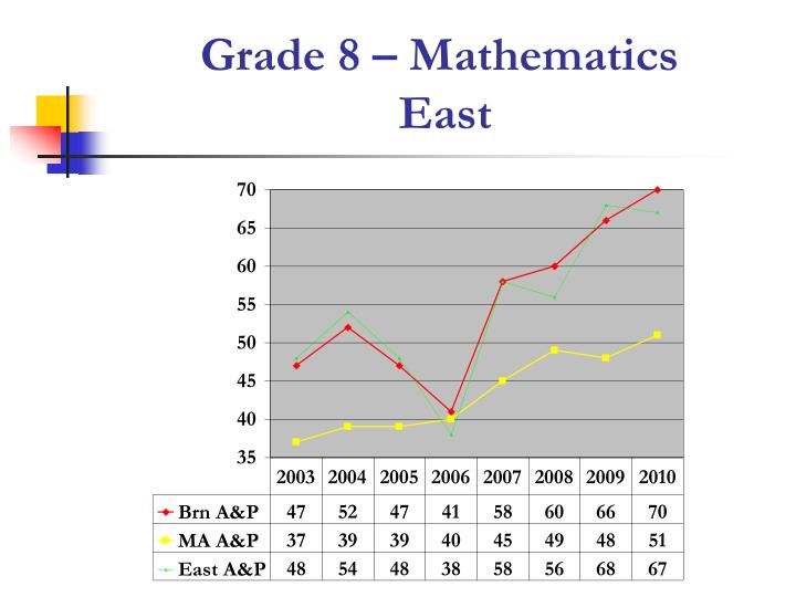 Grade 8 – Mathematics