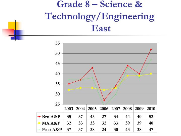Grade 8 – Science & Technology/Engineering