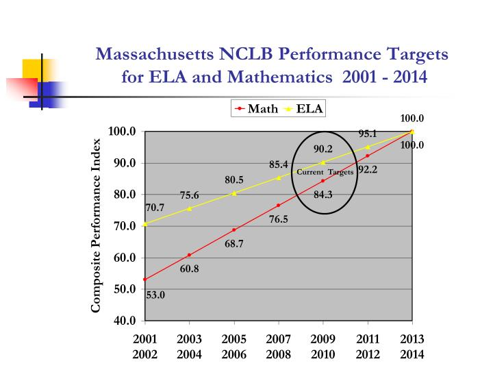 Massachusetts NCLB Performance Targets