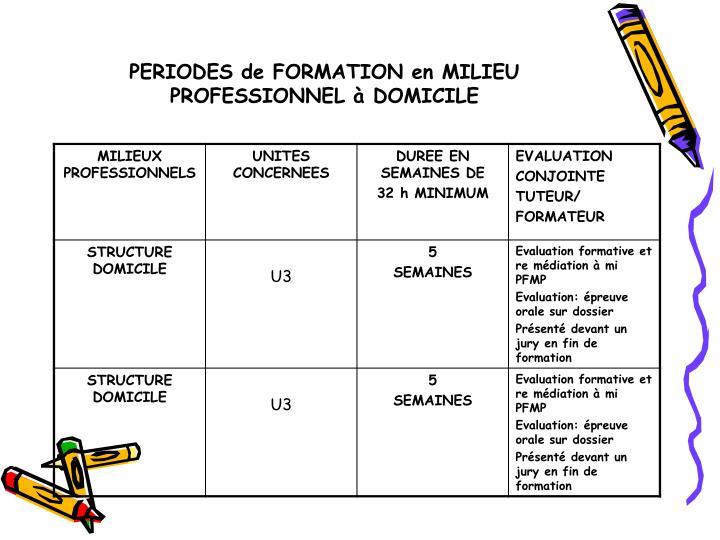 PERIODES de FORMATION en MILIEU PROFESSIONNEL à DOMICILE
