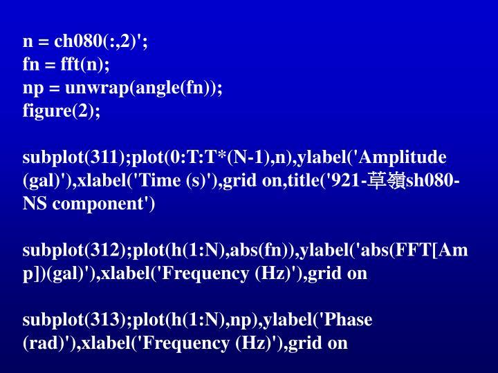 n = ch080(:,2)';