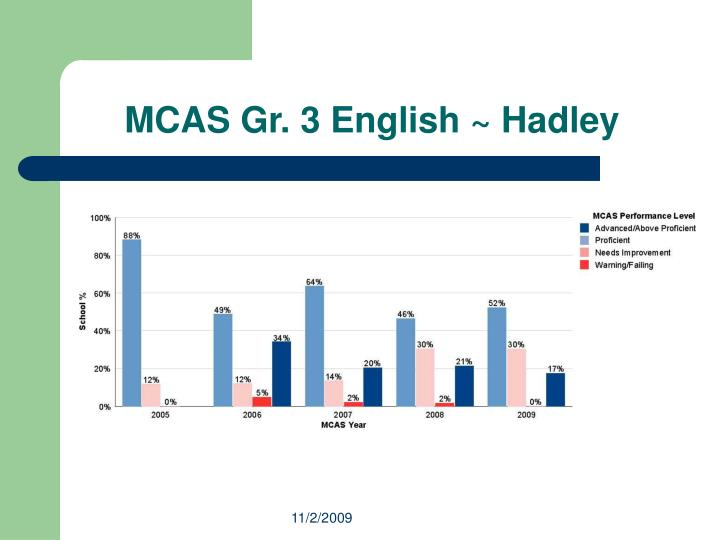 Mcas gr 3 english hadley