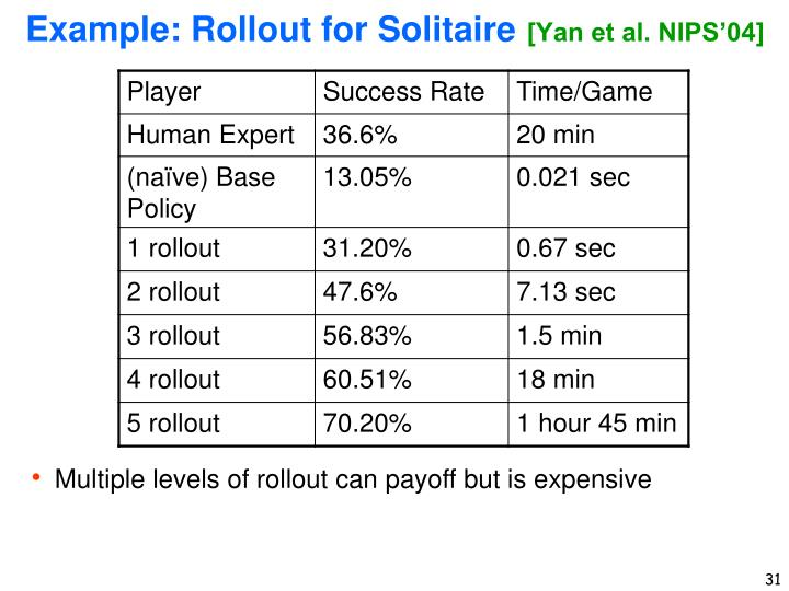 Example: Rollout for Solitaire