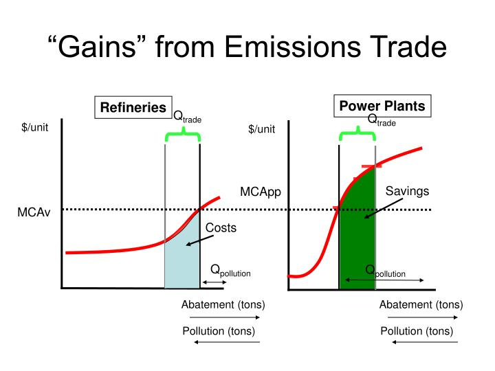 """""""Gains"""" from Emissions Trade"""