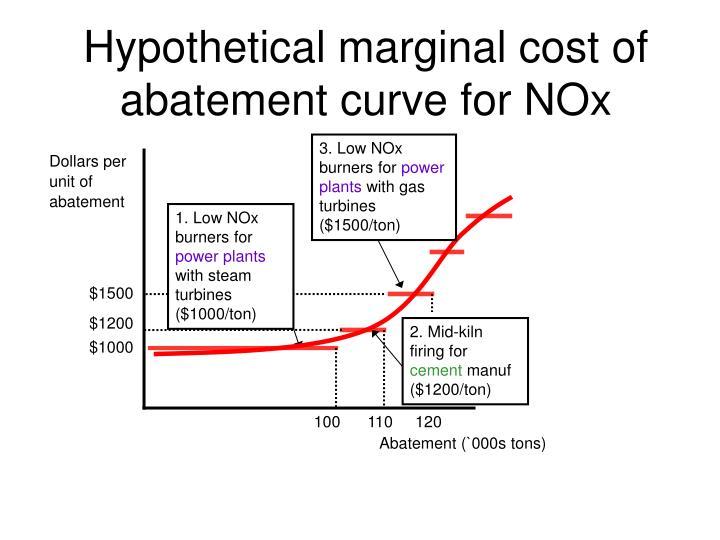 Hypothetical marginal cost of abatement curve for NOx