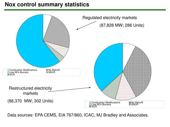 Nox control summary statistics