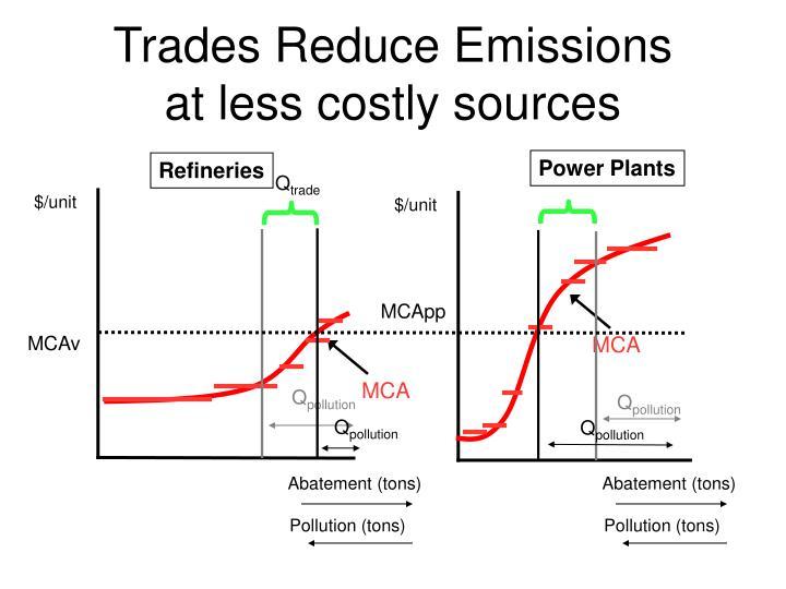 Trades Reduce Emissions