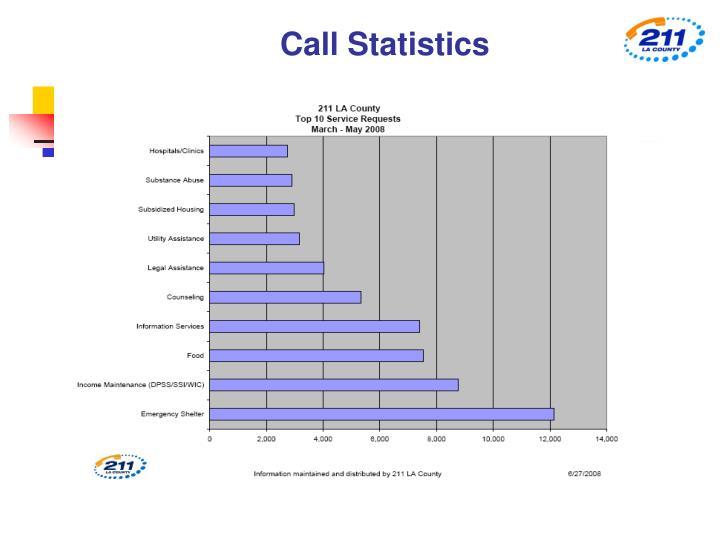Call Statistics