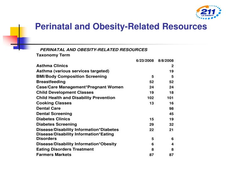 Perinatal and Obesity-Related Resources
