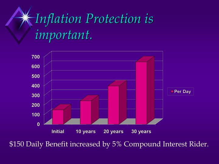 Inflation Protection is important.