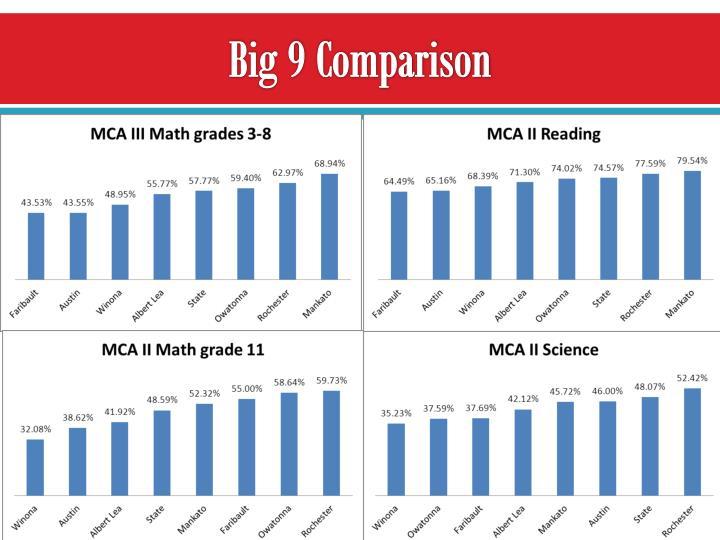 Big 9 Comparison
