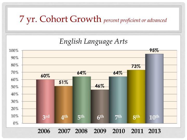 7 yr. Cohort Growth