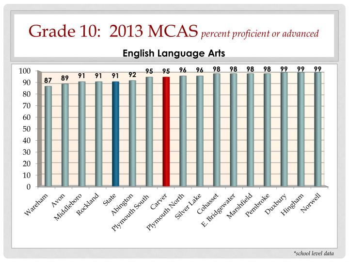 Grade 10:  2013 MCAS