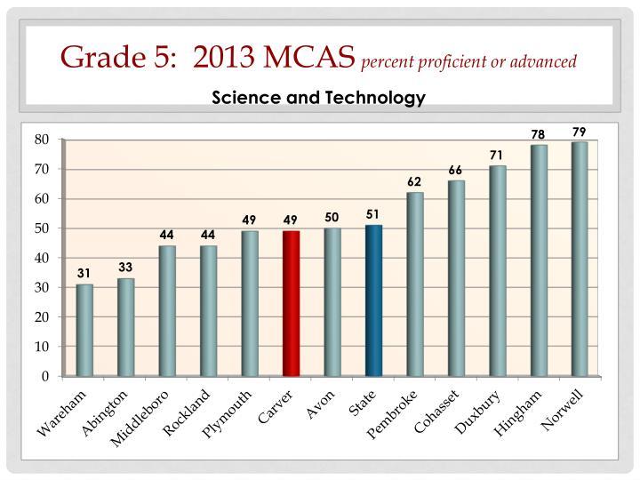 Grade 5:  2013 MCAS