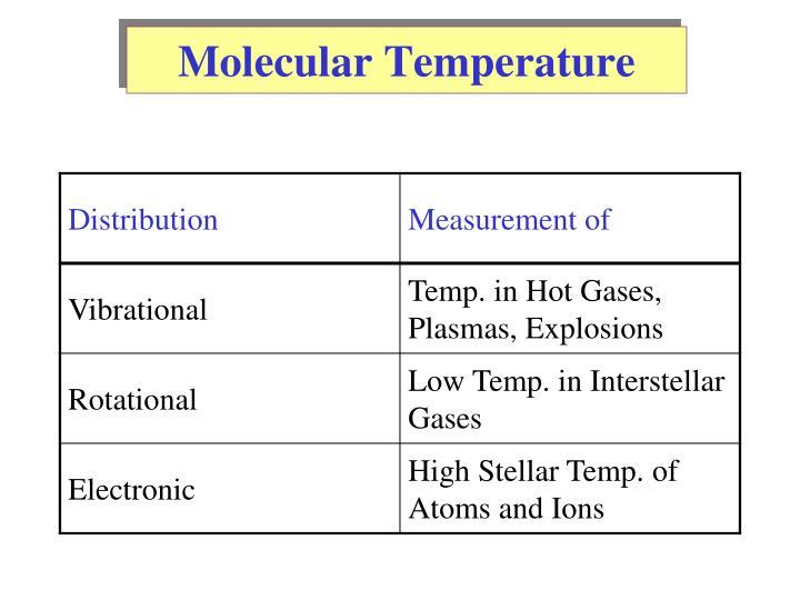 Molecular Temperature