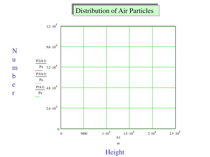 Distribution of Air Particles