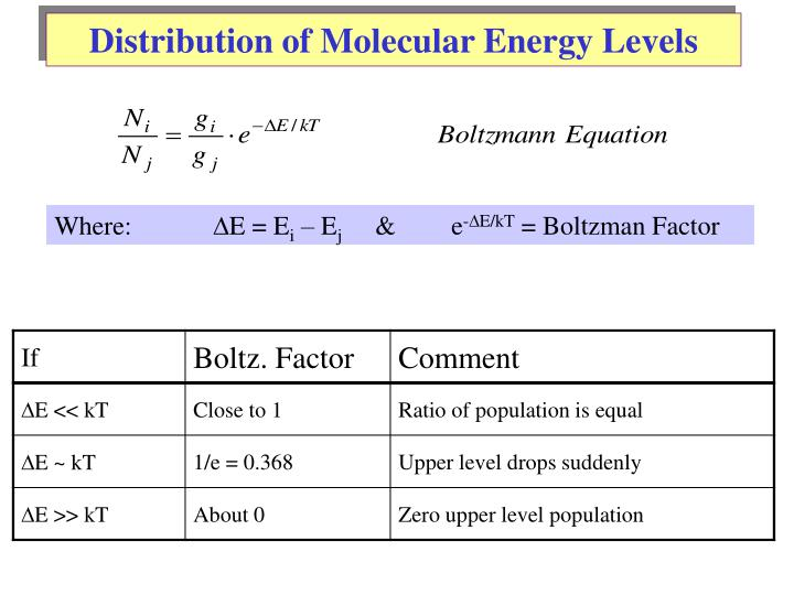 Distribution of Molecular Energy Levels