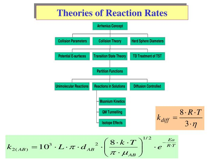 Theories of Reaction Rates