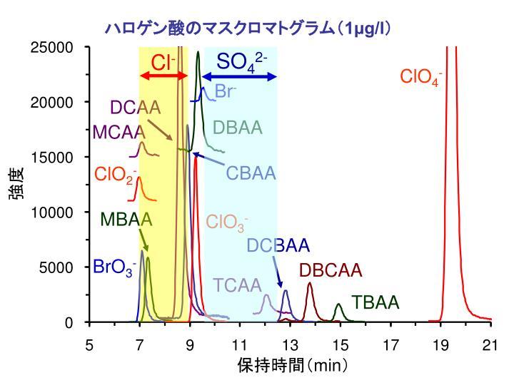 ハロゲン酸のマスクロマトグラム(