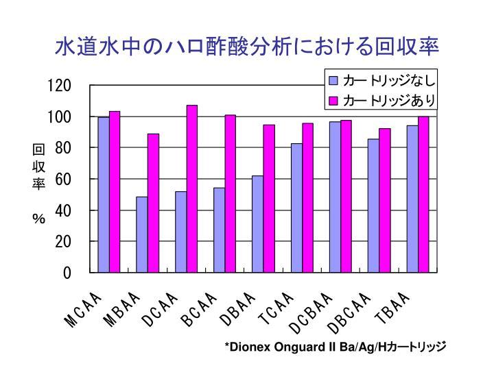 水道水中のハロ酢酸分析における回収率
