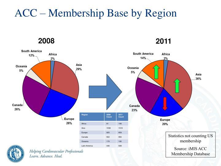 ACC – Membership Base by Region