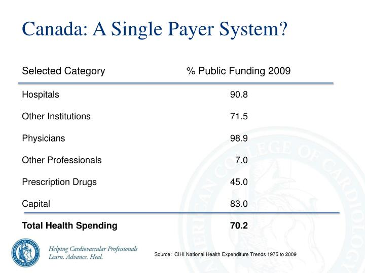 Canada: A Single Payer System?