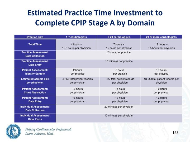Estimated Practice Time Investment to Complete CPIP Stage A by Domain