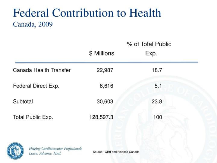 Federal Contribution to Health