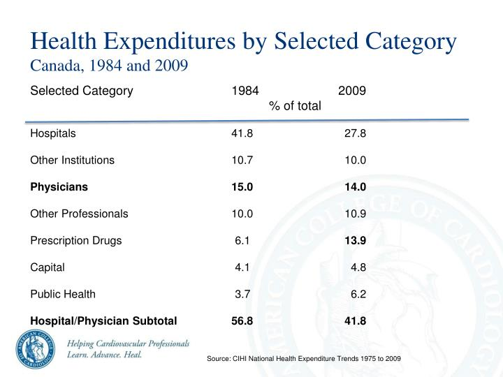 Health Expenditures by Selected Category