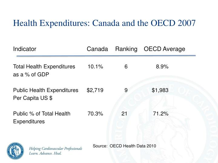 Health Expenditures: Canada and the OECD 2007