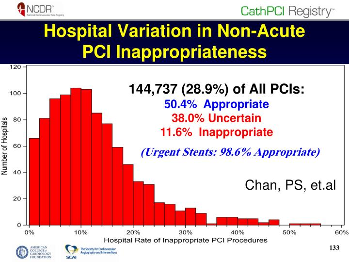Hospital Variation in Non-Acute