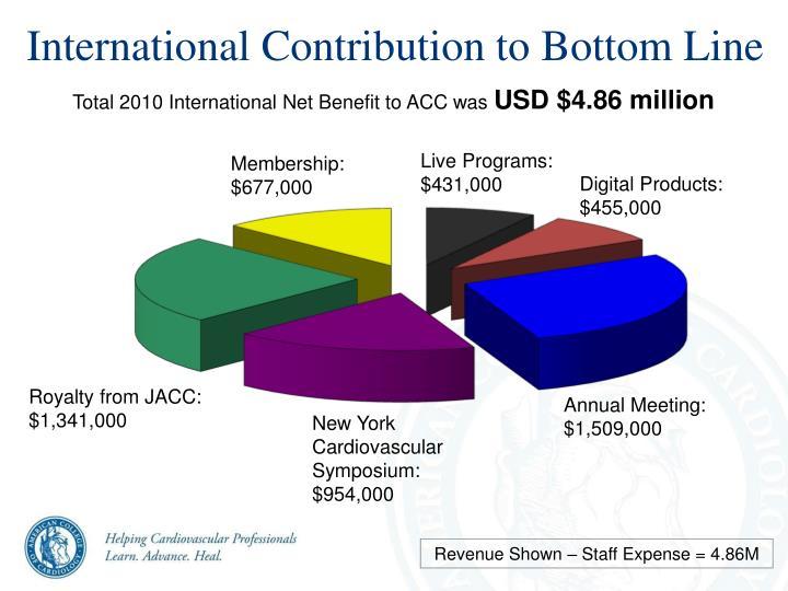 International Contribution to