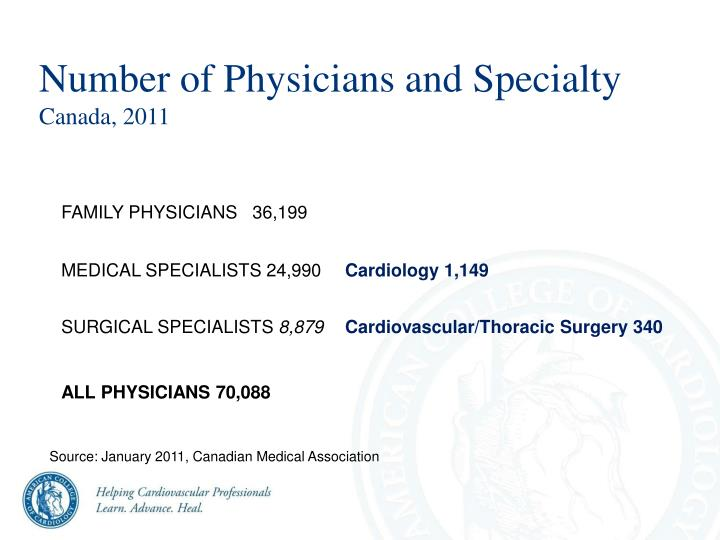Number of Physicians and Specialty